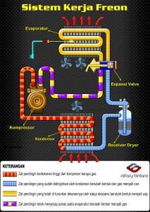 Sistem-kerja-Freon