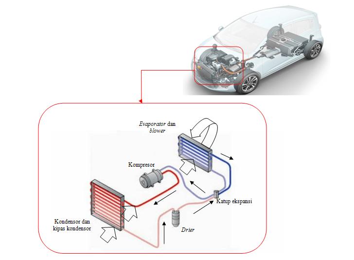 penyebab-ac-mobil-anda-tidak-dingin-dan-cara-memperbaiki4