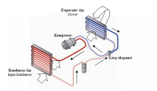 gambaran-cara-kerja-sistem-ac-mobil